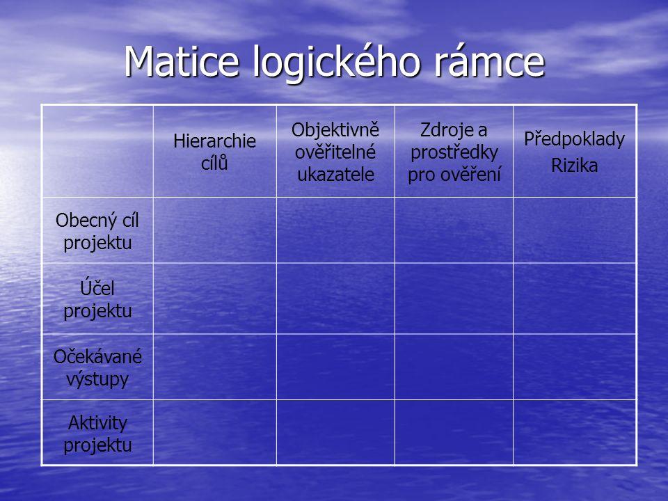 Matice logického rámce Hierarchie cílů Objektivně ověřitelné ukazatele Zdroje a prostředky pro ověření Předpoklady Rizika Obecný cíl projektu Účel pro