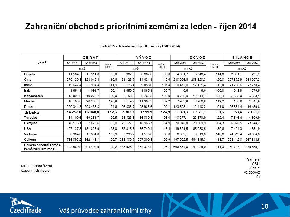 10 Váš průvodce zahraničními trhy (rok 2013 - definitivní údaje dle závěrky k 28.8.2014) Země O B R A TV Ý V O ZD O V O ZB I L A N C E 1-10/2013 1-10/2014 index 1-10/2013 1-10/2014 index 1-10/2013 1-10/2014 index 1-10/2013 1-10/2014 mil.Kč 14/13 mil.Kč 14/13 mil.Kč 14/13 mil.Kč Brazílie11 564,511 914,095,86 962,86 667,695,84 601,75 246,4114,02 361,11 421,2 Čína270 120,3323 049,4119,631 123,734 421,1110,6238 996,6288 628,3120,8-207 872,9-254 207,2 Indie19 647,421 984,4111,99 175,49 853,0107,410 472,012 131,4115,8-1 296,6-2 278,4 Irák1 651,11 091,766,11 650,51 085,165,70,66,61 100,01 649,91 078,5 Kazachstán15 892,819 075,7120,06 153,96 761,3109,99 738,912 314,4126,4-3 585,0-5 553,1 Mexiko16 103,520 263,1125,88 119,711 302,3139,27 983,88 960,8112,2135,92 341,5 Rusko220 341,8208 436,894,696 838,795 988,699,1123 503,1112 448,291,0-26 664,4-16 459,6 Srbsko 14 252,016 040,8112,67 302,79 119,9124,96 949,36 920,999,6353,42 199,0 Turecko54 100,659 251,7109,535 823,536 880,8103,018 277,122 370,9122,417 546,414 509,9 Ukrajina46 176,137 875,682,026 127,316 965,764,920 048,820 909,9104,36 078,5-3 944,2 USA107 137,3131 828,9123,057 315,866 740,4116,449 821,565 088,5130,67 494,31 651,9 Vietnam8 904,811 334,0127,32 295,71 515,066,06 609,19 819,0148,6-4 313,4-8 304,0 Celkem785 892,2862 146,1109,7288 889,7297 300,8102,9497 002,5564 845,3113,7-208 112,8-267 544,5 Celkem prioritní země a země zájmu mimo EU 1 102 560,91 204 402,9109,2435 926,9462 373,9106,1666 634,0742 029,0111,3-230 707,1-279 655,1 MPO - odbor řízení exportní strategie Pramen: ČSÚ (údaje vč.dopočt ů) Zahraniční obchod s prioritními zeměmi za leden - říjen 2014