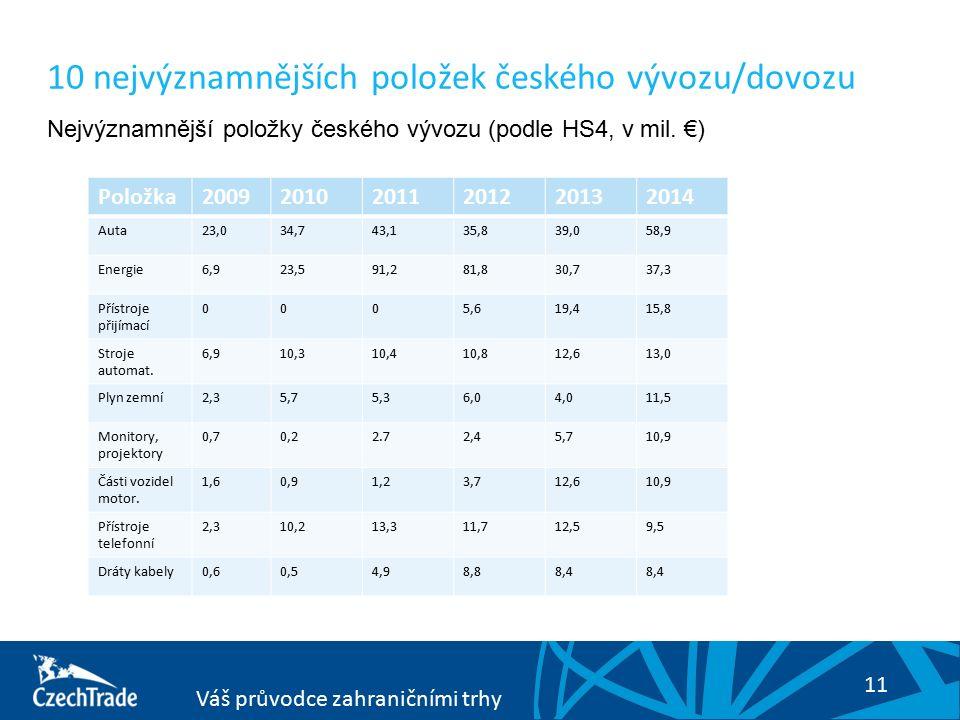 11 Váš průvodce zahraničními trhy Komoditní struktura českého vývozu/dovoz 10 nejvýznamnějších položek českého vývozu/dovozu Nejvýznamnější položky českého vývozu (podle HS4, v mil.