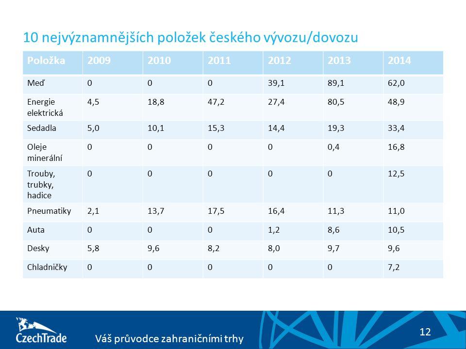 12 Váš průvodce zahraničními trhy Položka200920102011201220132014 Meď00039,189,162,0 Energie elektrická 4,518,847,227,480,548,9 Sedadla5,010,115,314,4