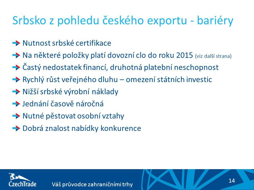 14 Váš průvodce zahraničními trhy Srbsko z pohledu českého exportu - bariéry Nutnost srbské certifikace Na některé položky platí dovozní clo do roku 2015 (viz další strana) Častý nedostatek financí, druhotná platební neschopnost Rychlý růst veřejného dluhu – omezení státních investic Nižší srbské výrobní náklady Jednání časově náročná Nutné pěstovat osobní vztahy Dobrá znalost nabídky konkurence