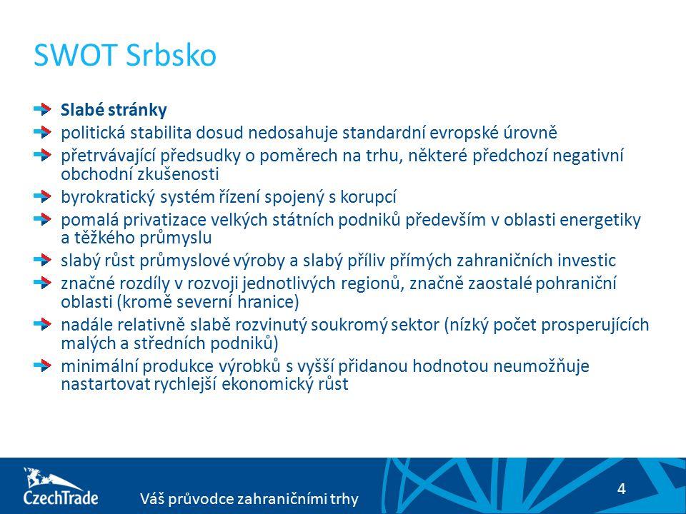 4 Váš průvodce zahraničními trhy SWOT Srbsko Slabé stránky politická stabilita dosud nedosahuje standardní evropské úrovně přetrvávající předsudky o poměrech na trhu, některé předchozí negativní obchodní zkušenosti byrokratický systém řízení spojený s korupcí pomalá privatizace velkých státních podniků především v oblasti energetiky a těžkého průmyslu slabý růst průmyslové výroby a slabý příliv přímých zahraničních investic značné rozdíly v rozvoji jednotlivých regionů, značně zaostalé pohraniční oblasti (kromě severní hranice) nadále relativně slabě rozvinutý soukromý sektor (nízký počet prosperujících malých a středních podniků) minimální produkce výrobků s vyšší přidanou hodnotou neumožňuje nastartovat rychlejší ekonomický růst
