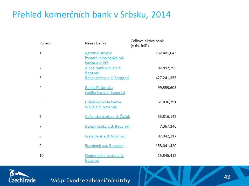 43 Váš průvodce zahraničními trhy Přehled komerčních bank v Srbsku, 2014 PořadíNázev banky Celková aktiva bank (v tis. RSD) 1Agroindustrijsko komercij