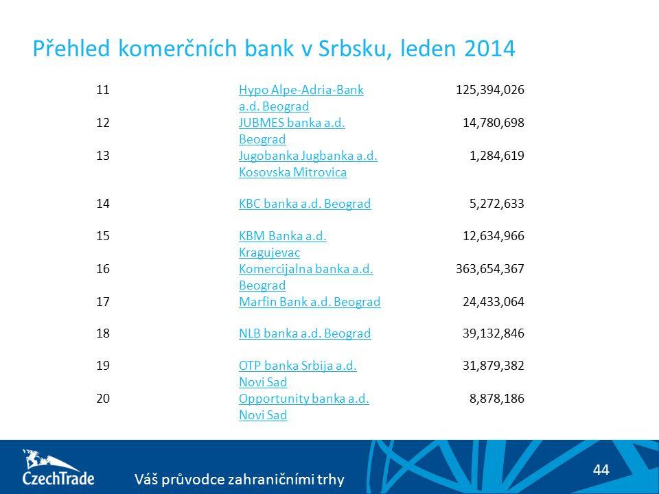 44 Váš průvodce zahraničními trhy Přehled komerčních bank v Srbsku, leden 2014 11Hypo Alpe-Adria-Bank a.d. Beograd 125,394,026 12JUBMES banka a.d. Beo