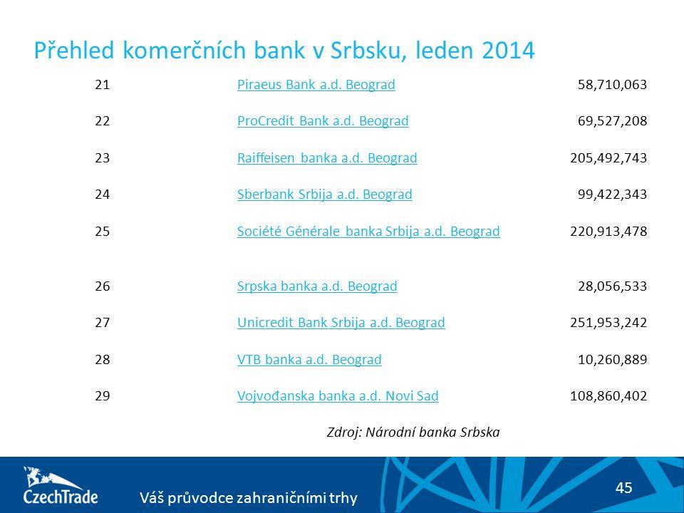 45 Váš průvodce zahraničními trhy Přehled komerčních bank v Srbsku, leden 2014 21Piraeus Bank a.d. Beograd58,710,063 22ProCredit Bank a.d. Beograd69,5