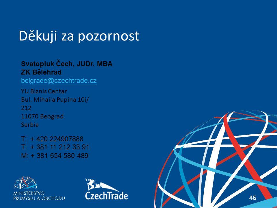 46 Váš průvodce zahraničními trhy 46 Děkuji za pozornost YU Biznis Centar Bul. Mihaila Pupina 10i/ 212 11070 Beograd Serbia Svatopluk Čech, JUDr. MBA