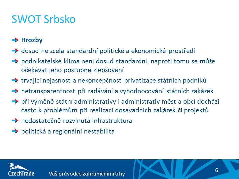 6 Váš průvodce zahraničními trhy SWOT Srbsko Hrozby dosud ne zcela standardní politické a ekonomické prostředí podnikatelské klima není dosud standardní, naproti tomu se může očekávat jeho postupné zlepšování trvající nejasnost a nekoncepčnost privatizace státních podniků netransparentnost při zadávání a vyhodnocování státních zakázek při výměně státní administrativy i administrativ měst a obcí dochází často k problémům při realizaci dosavadních zakázek či projektů nedostatečně rozvinutá infrastruktura politická a regionální nestabilita