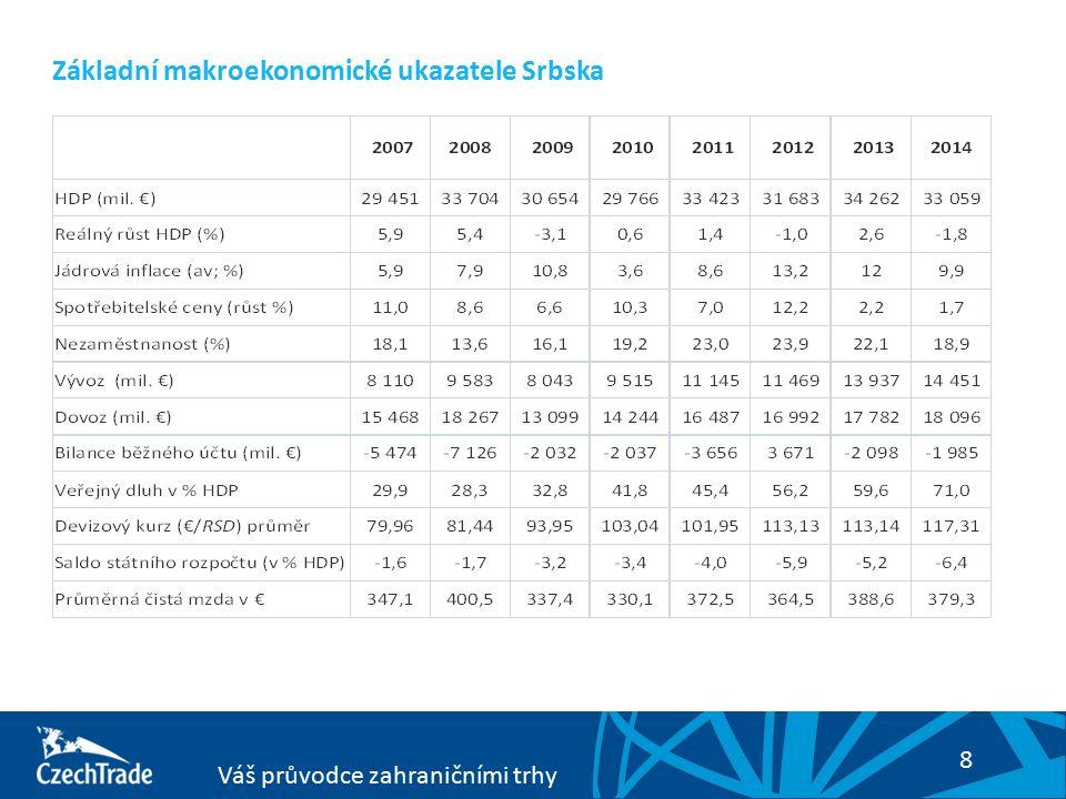 8 Váš průvodce zahraničními trhy Základní makroekonomické ukazatele Srbska