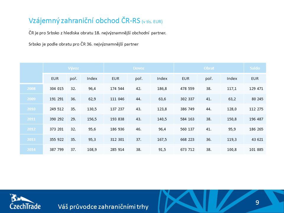9 Váš průvodce zahraničními trhy Vzájemný zahraniční obchod ČR-RS (v tis. EUR). ČR je pro Srbsko z hlediska obratu 18. nejvýznamnější obchodní partner
