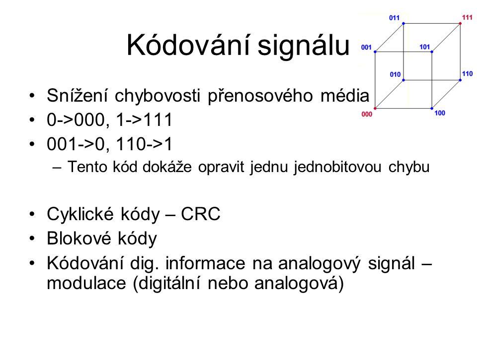 Kódování signálu Snížení chybovosti přenosového média 0->000, 1->111 001->0, 110->1 –Tento kód dokáže opravit jednu jednobitovou chybu Cyklické kódy – CRC Blokové kódy Kódování dig.