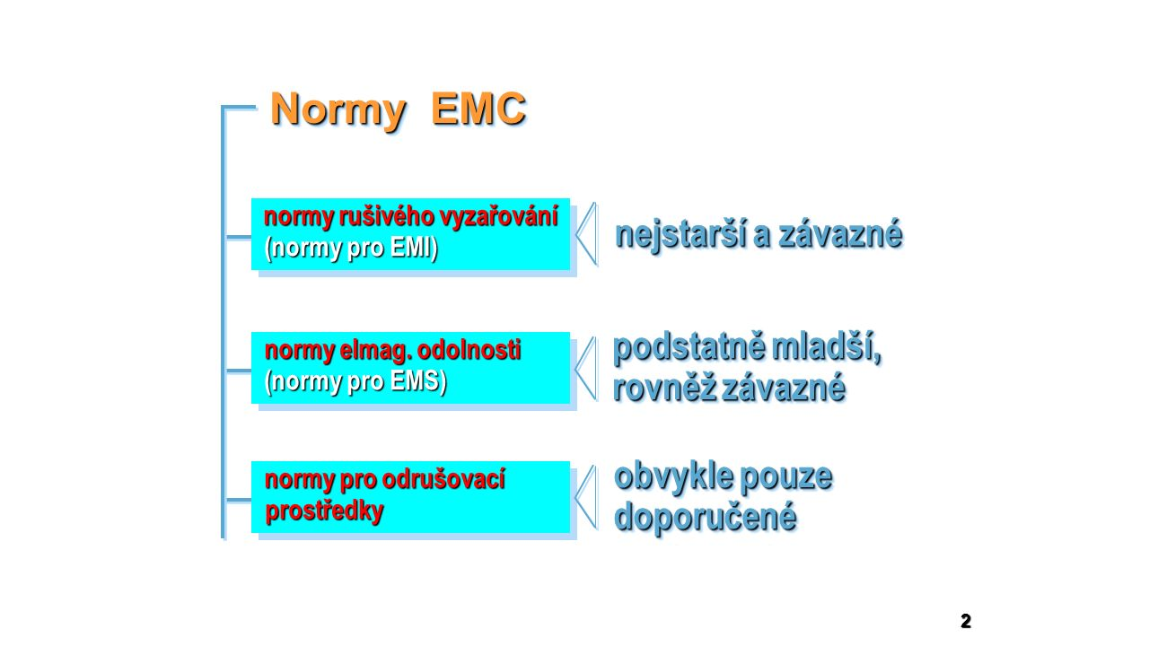 13 Vojenské normy EMC Military Standards Vojenské normy EMC Military Standards Nejpropracovanější jsou americké vojenské normy MIL-STD   převzaty armádami NATO Hlavní rozdíly vůči civilním normám:  Použití detekce špičkových hodnot (peak detection) pro měření a vyhodnocení elmag.