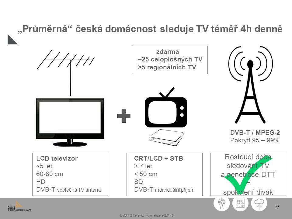 """2 """"Průměrná"""" česká domácnost sleduje TV téměř 4h denně LCD televizor ~5 let 60-80 cm HD DVB-T společná TV anténa CRT/LCD + STB > 7 let < 50 cm SD DVB-"""