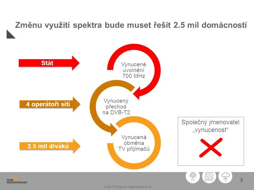 3 Změnu využití spektra bude muset řešit 2.5 mil domácností Vynucené uvolnění 700 MHz Vynucený přechod na DVB-T2 Vynucená obměna TV přijímačů Společný
