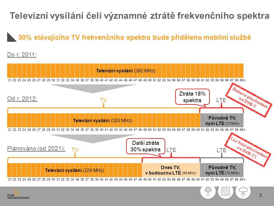 3 Televizní vysílání čelí významné ztrátě frekvenčního spektra 30% stávajícího TV frekvenčního spektra bude přiděleno mobilní službě 21222324252627282930313233343536373839404142434445464748495051525354555657585960616263646566676869k.