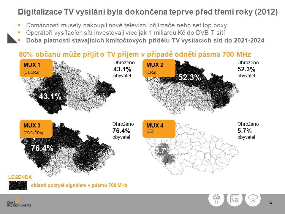 4 oblasti pokryté signálem v pásmu 700 MHz Ohroženo 43.1% obyvatel Ohroženo 52.3% obyvatel Ohroženo 76.4% obyvatel Ohroženo 5.7% obyvatel MUX 1 (ČT/ČRa) MUX 2 (ČRa) MUX 3 (CDG/ČRa) MUX 4 (DB) LEGENDA 43.1% 76.4% 52.3% 5.7% 80% občanů může přijít o TV příjem v případě odnětí pásma 700 MHz Digitalizace TV vysílání byla dokončena teprve před třemi roky (2012)  Domácnosti musely nakoupit nové televizní přijímače nebo set top boxy  Operátoři vysílacích sítí investovali více jak 1 miliardu Kč do DVB-T sítí  Doba platnosti stávajících kmitočtových přídělů TV vysílacích sítí do 2021-2024
