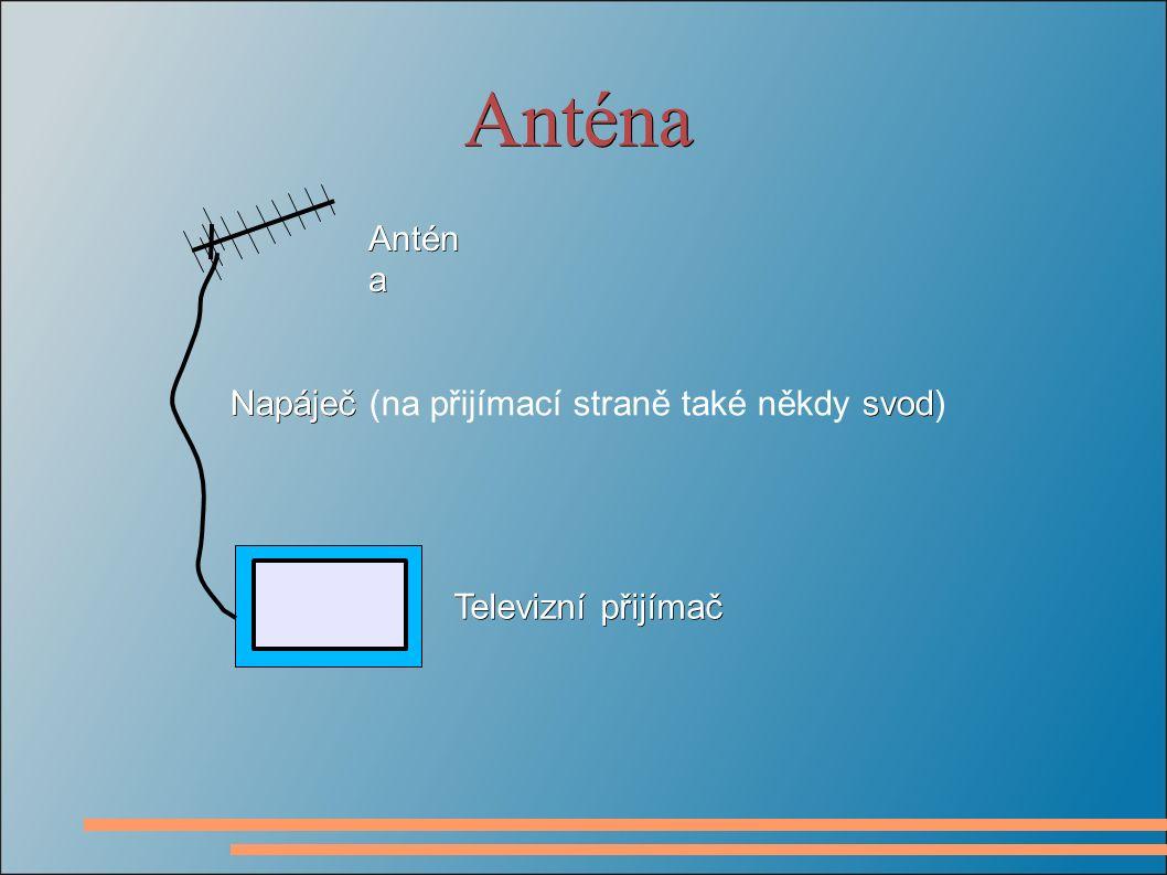 Anténa Televizní přijímač Antén a Napáječ svod Napáječ (na přijímací straně také někdy svod)