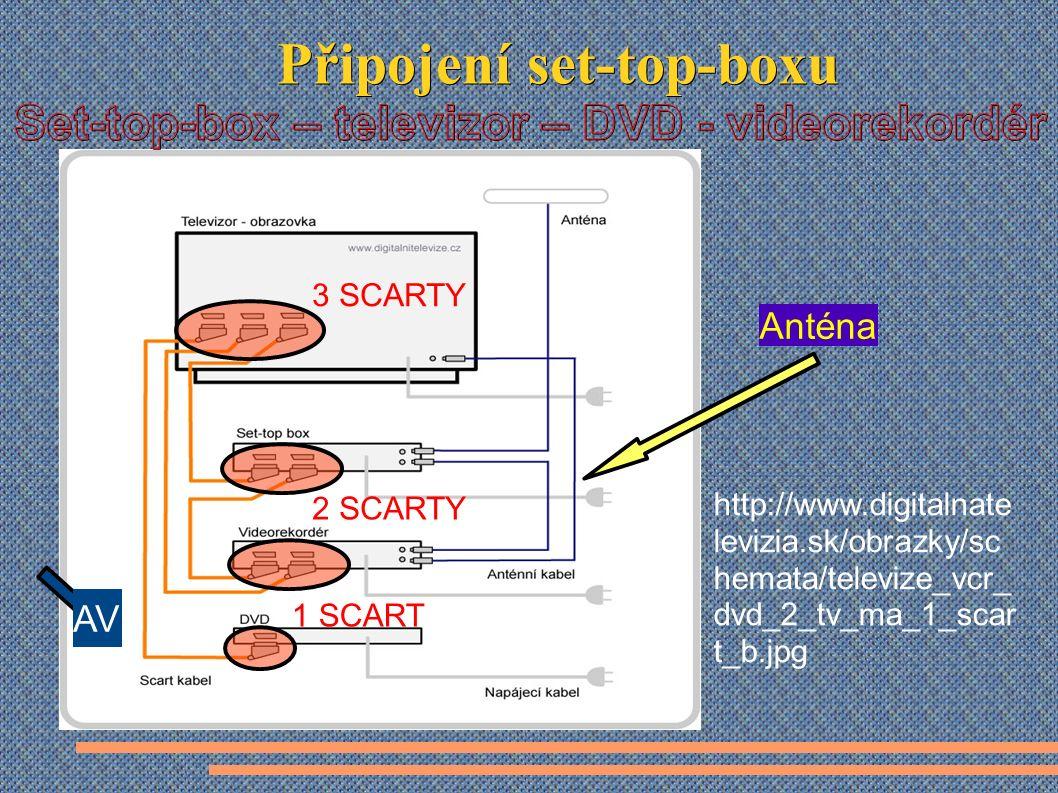 http://www.digitalnate levizia.sk/obrazky/sc hemata/televize_vcr_ dvd_2_tv_ma_1_scar t_b.jpg Anténa AV 1 SCART 2 SCARTY 3 SCARTY