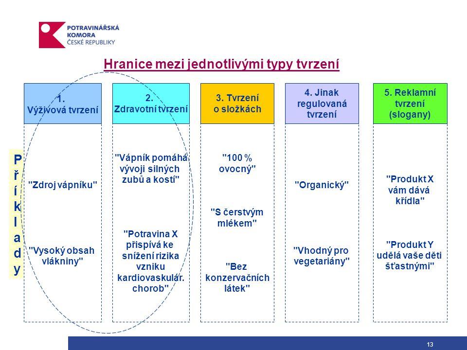 13 Hranice mezi jednotlivými typy tvrzení 1. Výživová tvrzení 2. Zdravotní tvrzení 3. Tvrzení o složkách 4. Jinak regulovaná tvrzení 5. Reklamní tvrze