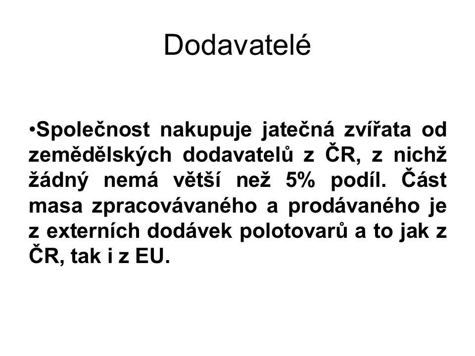Dodavatelé Společnost nakupuje jatečná zvířata od zemědělských dodavatelů z ČR, z nichž žádný nemá větší než 5% podíl.