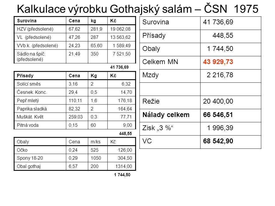 Kalkulace výrobku Gothajský salám – ČSN 1975 SurovinaCenakgKč HZV (předsolené)67,62281,919 062,08 VL (předsolené)47,2628713 563,62 VVb.k.