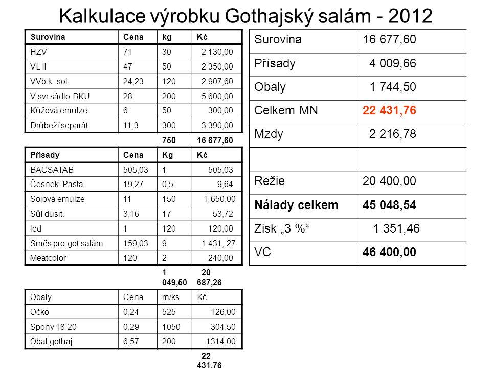 Kalkulace výrobku Gothajský salám - 2012 SurovinaCenakgKč HZV7130 2 130,00 VL II4750 2 350,00 VVb.k.