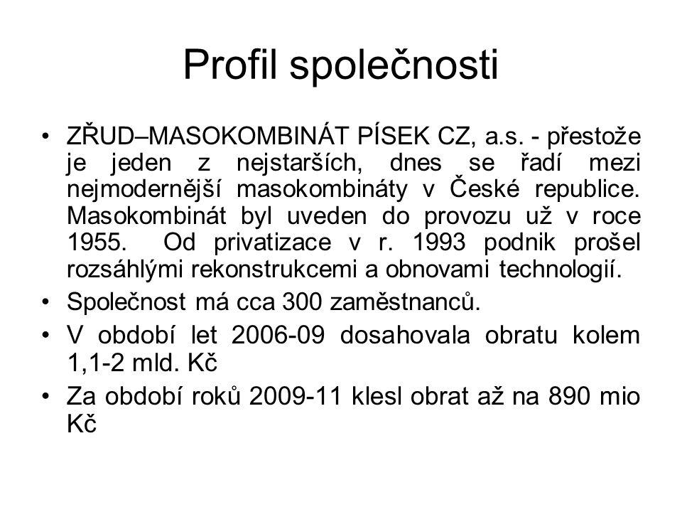 Profil společnosti ZŘUD–MASOKOMBINÁT PÍSEK CZ, a.s.