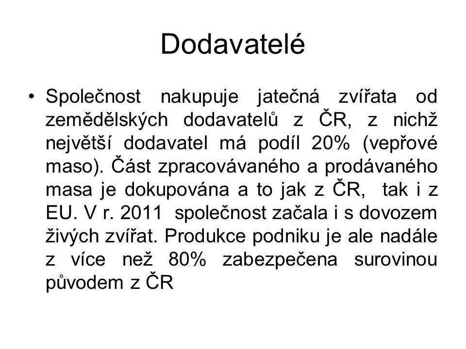 Dodavatelé Společnost nakupuje jatečná zvířata od zemědělských dodavatelů z ČR, z nichž největší dodavatel má podíl 20% (vepřové maso).