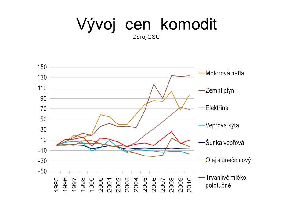Vývoj cen komodit Zdroj CSÚ