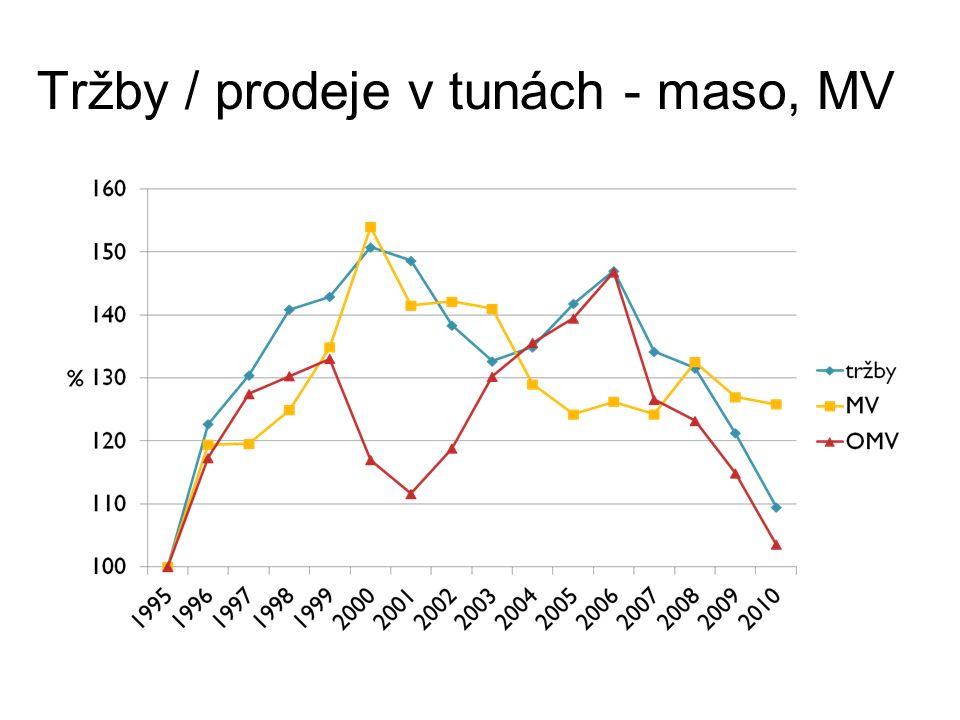 Tržby / prodeje v tunách - maso, MV