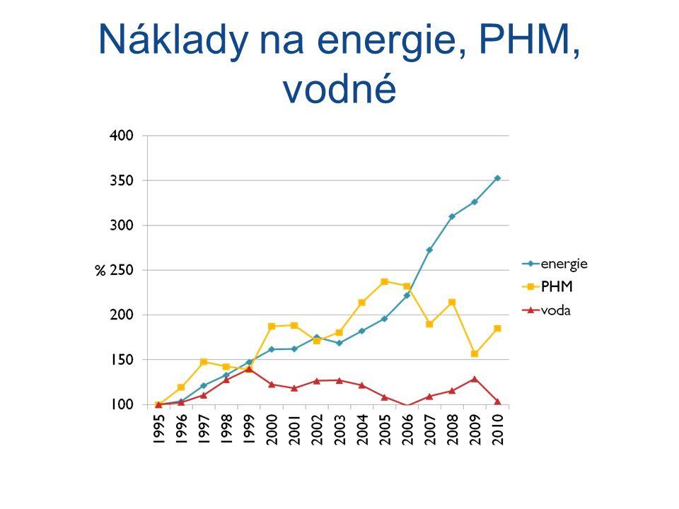 Náklady na energie, PHM, vodné