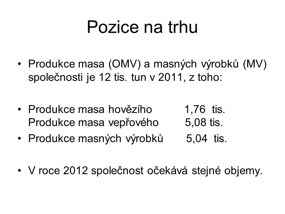 Pozice na trhu Produkce masa (OMV) a masných výrobků (MV) společnosti je 12 tis.