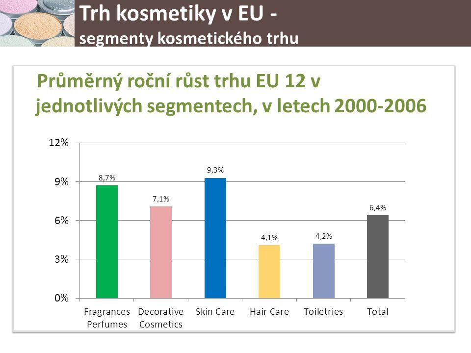 Průměrný roční růst trhu EU 12 v jednotlivých segmentech, v letech 2000-2006 Trh kosmetiky v EU - segmenty kosmetického trhu