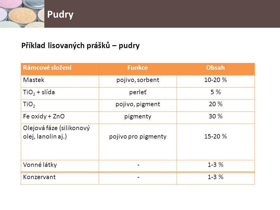 Příklad lisovaných prášků – pudry Rámcové složeníFunkceObsah Mastekpojivo, sorbent10-20 % TiO 2 + slídaperleť5 % TiO 2 pojivo, pigment20 % Fe oxidy + ZnOpigmenty30 % Olejová fáze (silikonový olej, lanolin aj.)pojivo pro pigmenty15-20 % Vonné látky -1-3 % Konzervant -1-3 % Pudry