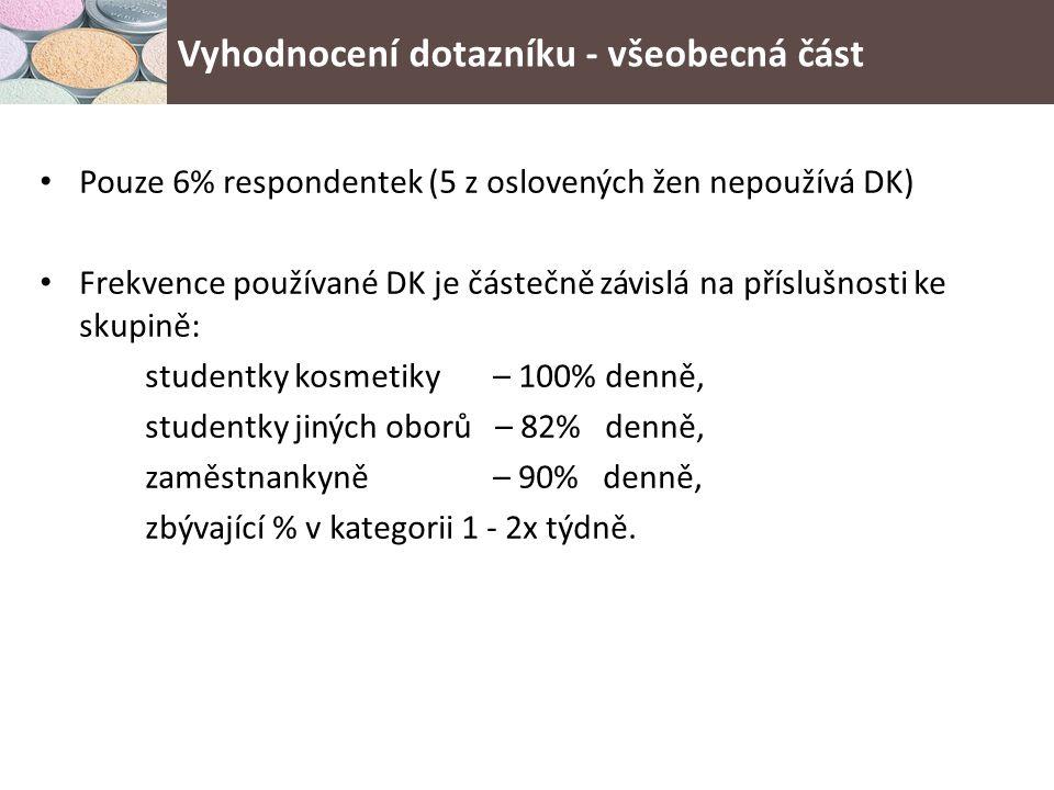 Pouze 6% respondentek (5 z oslovených žen nepoužívá DK) Frekvence používané DK je částečně závislá na příslušnosti ke skupině: studentky kosmetiky – 100% denně, studentky jiných oborů – 82% denně, zaměstnankyně – 90% denně, zbývající % v kategorii 1 - 2x týdně.