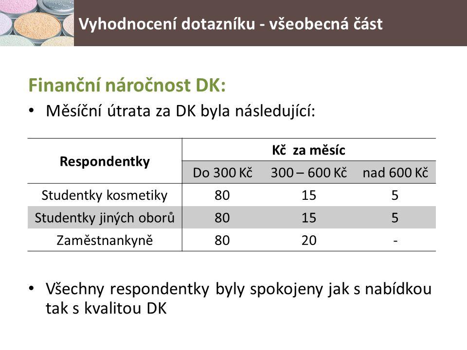 Finanční náročnost DK: Měsíční útrata za DK byla následující: Všechny respondentky byly spokojeny jak s nabídkou tak s kvalitou DK Respondentky Kč za měsíc Do 300 Kč300 – 600 Kčnad 600 Kč Studentky kosmetiky80155 Studentky jiných oborů80155 Zaměstnankyně8020- Vyhodnocení dotazníku - všeobecná část