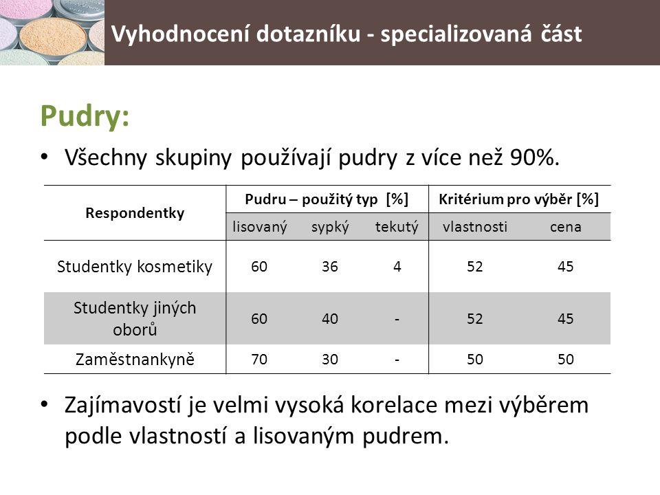 Pudry: Všechny skupiny používají pudry z více než 90%.