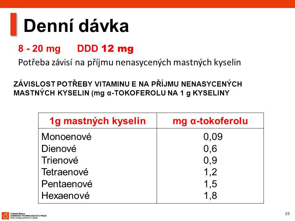 39 Denní dávka 8 - 20 mg DDD 12 mg Potřeba závisí na příjmu nenasycených mastných kyselin 1g mastných kyselinmg α-tokoferolu Monoenové Dienové Trienové Tetraenové Pentaenové Hexaenové 0,09 0,6 0,9 1,2 1,5 1,8 ZÁVISLOST POTŘEBY VITAMINU E NA PŘÍJMU NENASYCENÝCH MASTNÝCH KYSELIN (mg α-TOKOFEROLU NA 1 g KYSELINY