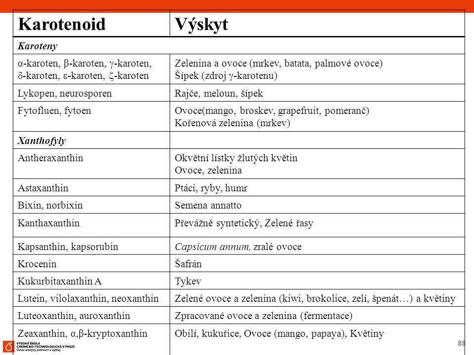 88 KarotenoidVýskyt Karoteny α-karoten, β-karoten,  -karoten,  ‑ karoten,  -karoten,  -karoten Zelenina a ovoce (mrkev, batata, palmové ovoce) Šípek (zdroj  -karotenu) Lykopen, neurosporenRajče, meloun, šípek Fytofluen, fytoenOvoce(mango, broskev, grapefruit, pomeranč) Kořenová zelenina (mrkev) Xanthofyly AntheraxanthinOkvětní lístky žlutých květin Ovoce, zelenina AstaxanthinPtáci, ryby, humr Bixin, norbixinSemena annatto KanthaxanthinPřevážně syntetický, Zelené řasy Kapsanthin, kapsorubinCapsicum annum, zralé ovoce KroceninŠafrán Kukurbitaxanthin ATykev Lutein, vilolaxanthin, neoxanthinZelené ovoce a zelenina (kiwi, brokolice, zelí, špenát…) a květiny Luteoxanthin, auroxanthinZpracované ovoce a zelenina (fermentace) Zeaxanthin, α,β-kryptoxanthinObilí, kukuřice, Ovoce (mango, papaya), Květiny