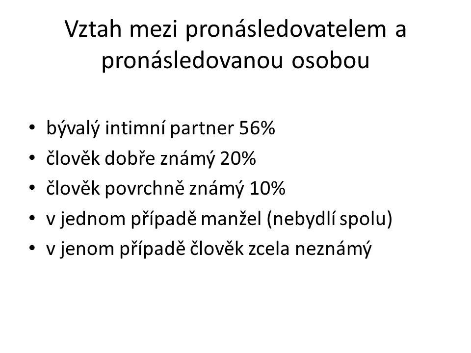 Vztah mezi pronásledovatelem a pronásledovanou osobou bývalý intimní partner 56% člověk dobře známý 20% člověk povrchně známý 10% v jednom případě manžel (nebydlí spolu) v jenom případě člověk zcela neznámý