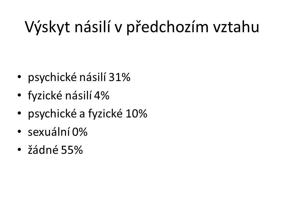 Výskyt násilí v předchozím vztahu psychické násilí 31% fyzické násilí 4% psychické a fyzické 10% sexuální 0% žádné 55%