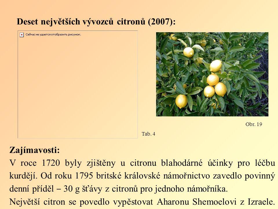 Zajímavosti: V roce 1720 byly zjištěny u citronu blahodárné účinky pro léčbu kurdějí.
