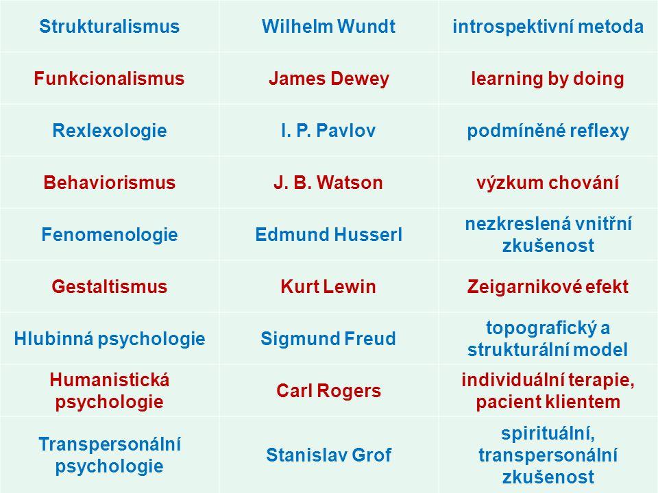 StrukturalismusWilhelm Wundtintrospektivní metoda FunkcionalismusJames Deweylearning by doing RexlexologieI. P. Pavlovpodmíněné reflexy BehaviorismusJ