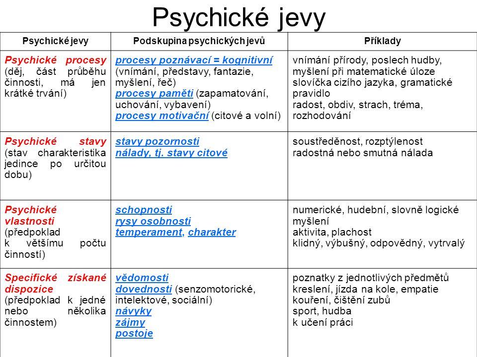 Psychické jevy Podskupina psychických jevůPříklady Psychické procesy (děj, část průběhu činnosti, má jen krátké trvání) procesy poznávací = kognitivní