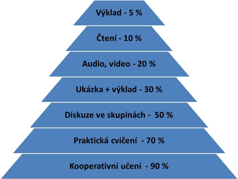 Výklad - 5 % Čtení - 10 % Audio, video - 20 % Ukázka + výklad - 30 % Diskuze ve skupinách - 50 % Praktická cvičení - 70 % Kooperativní učení - 90 %