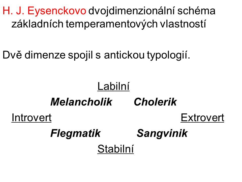 H. J. Eysenckovo dvojdimenzionální schéma základních temperamentových vlastností Dvě dimenze spojil s antickou typologií. Labilní Melancholik Cholerik
