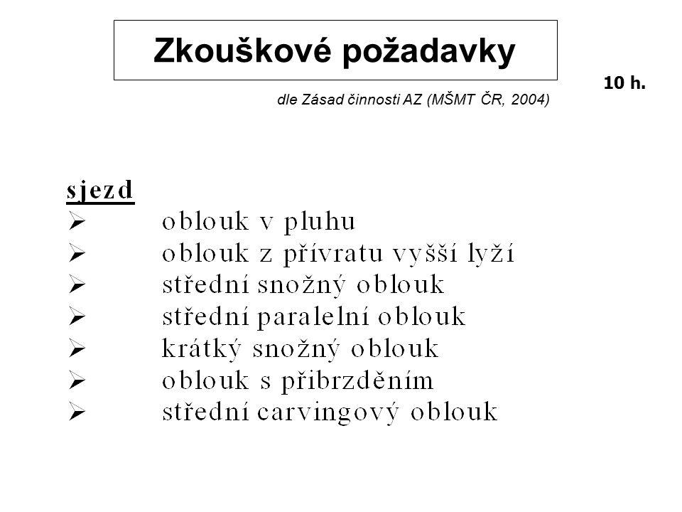 Zkouškové požadavky dle Zásad činnosti AZ (MŠMT ČR, 2004) 10 h.