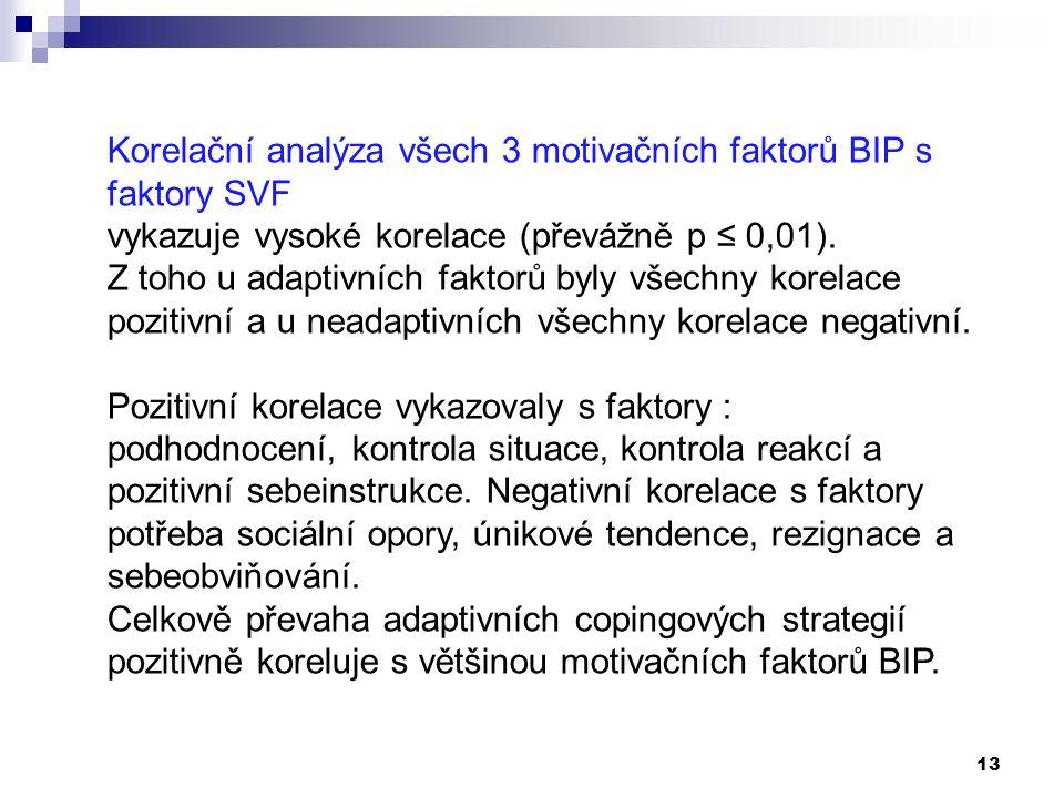 13 Korelační analýza všech 3 motivačních faktorů BIP s faktory SVF vykazuje vysoké korelace (převážně p ≤ 0,01).