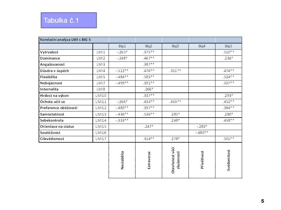 Tabulka č.1 5