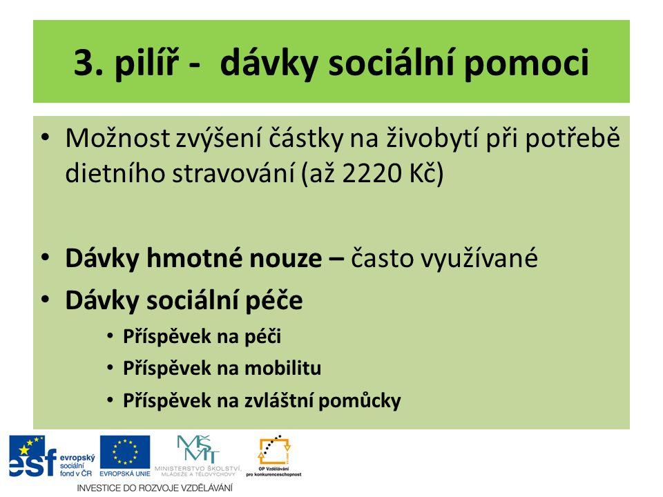 3. pilíř - dávky sociální pomoci Možnost zvýšení částky na živobytí při potřebě dietního stravování (až 2220 Kč) Dávky hmotné nouze – často využívané