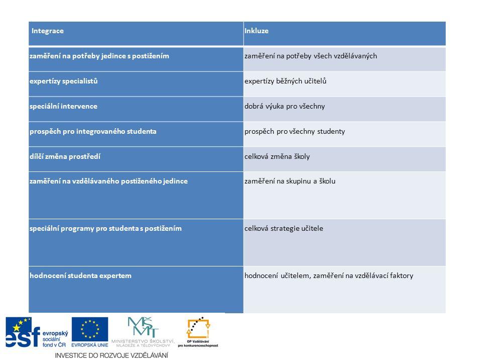 IntegraceInkluze zaměření na potřeby jedince s postiženímzaměření na potřeby všech vzdělávaných expertízy specialistůexpertízy běžných učitelů speciál